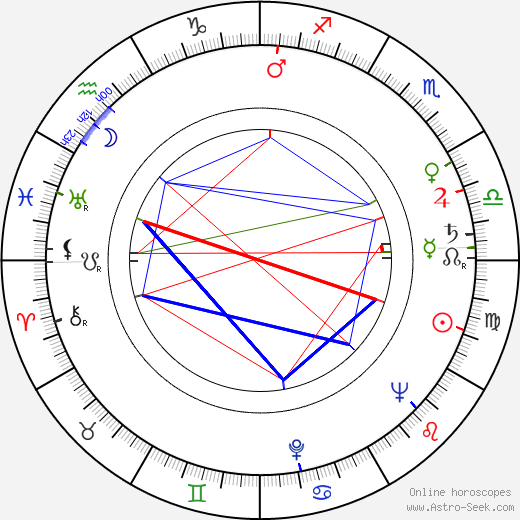 Filip Jánský birth chart, Filip Jánský astro natal horoscope, astrology