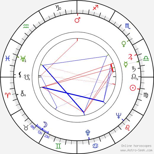 František Marvan birth chart, František Marvan astro natal horoscope, astrology