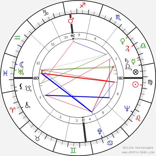 Gisela Trowe tema natale, oroscopo, Gisela Trowe oroscopi gratuiti, astrologia