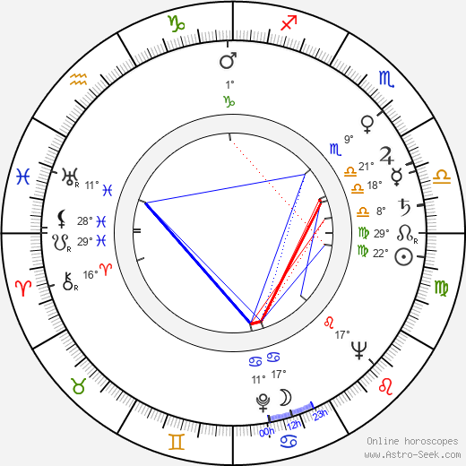 Guy Hamilton birth chart, biography, wikipedia 2018, 2019