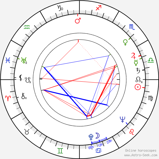 Guy Hamilton astro natal birth chart, Guy Hamilton horoscope, astrology