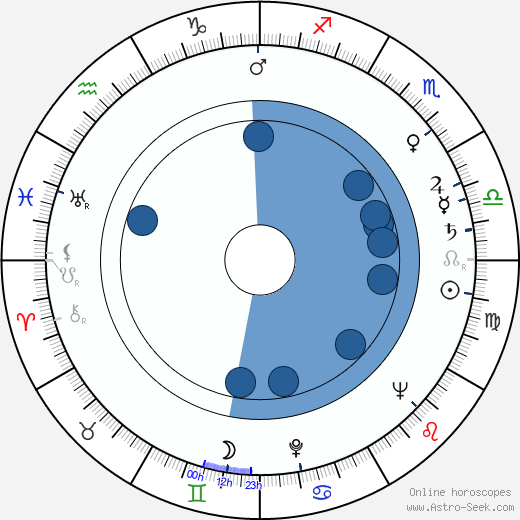 Hans Feher wikipedia, horoscope, astrology, instagram