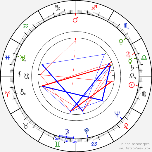 Hans Feher astro natal birth chart, Hans Feher horoscope, astrology