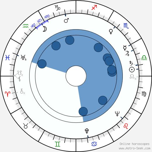 Hrishikesh Mukherjee wikipedia, horoscope, astrology, instagram