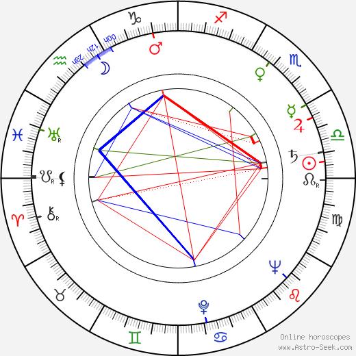 Hrishikesh Mukherjee день рождения гороскоп, Hrishikesh Mukherjee Натальная карта онлайн