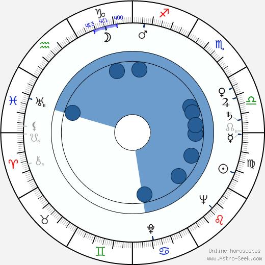 Irena Burawska wikipedia, horoscope, astrology, instagram