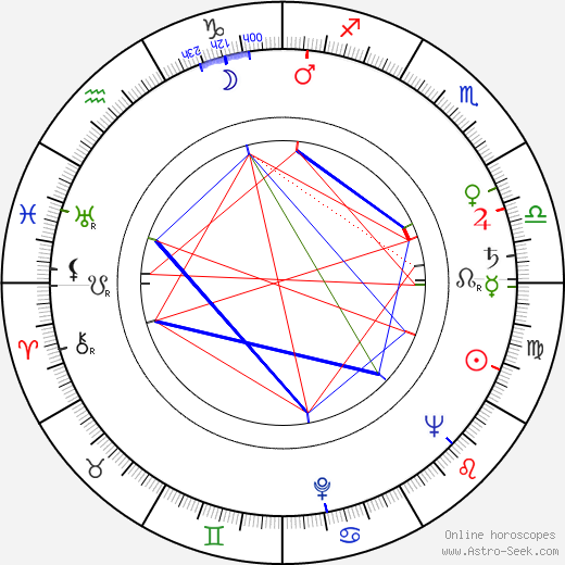 Irena Burawska birth chart, Irena Burawska astro natal horoscope, astrology