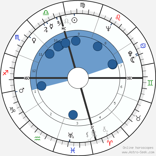 Jackie Cooper wikipedia, horoscope, astrology, instagram