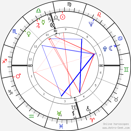 Jackie Cooper birth chart, Jackie Cooper astro natal horoscope, astrology