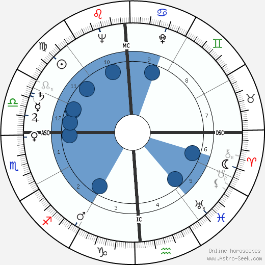 James M. Breedlove wikipedia, horoscope, astrology, instagram
