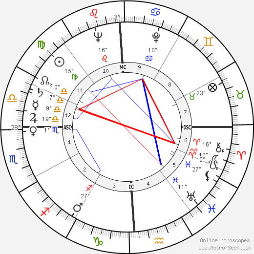 James M. Breedlove birth chart, biography, wikipedia 2018, 2019