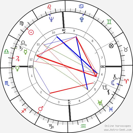 James M. Breedlove astro natal birth chart, James M. Breedlove horoscope, astrology