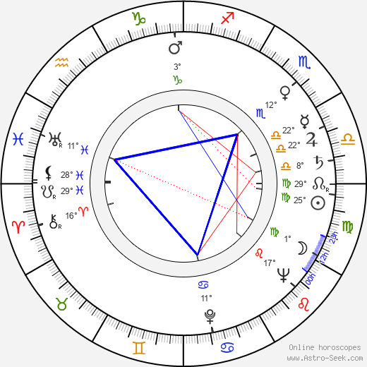 Jan Zardecki birth chart, biography, wikipedia 2019, 2020