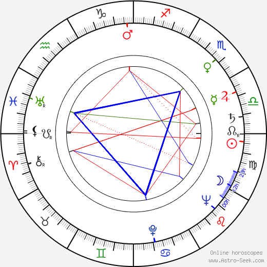 Jan Zardecki birth chart, Jan Zardecki astro natal horoscope, astrology