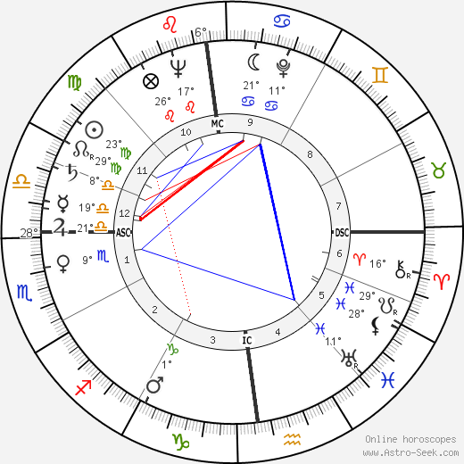 Janis Paige birth chart, biography, wikipedia 2018, 2019