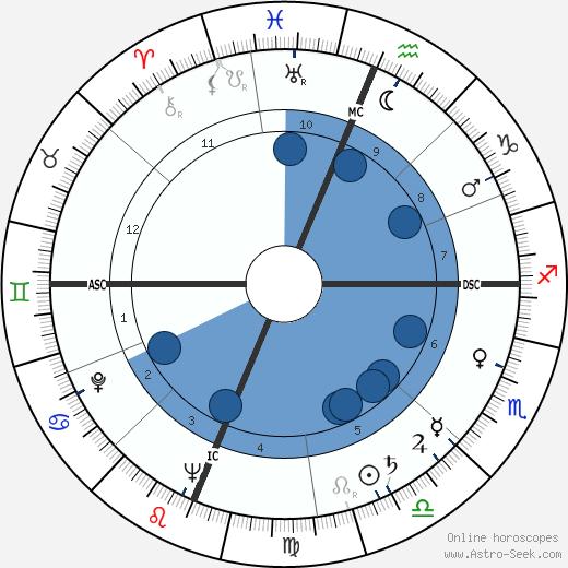 Jesse Unruh wikipedia, horoscope, astrology, instagram