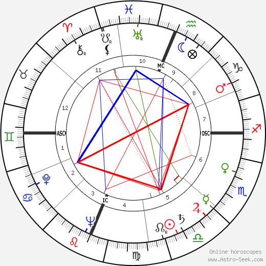 Jesse Unruh tema natale, oroscopo, Jesse Unruh oroscopi gratuiti, astrologia