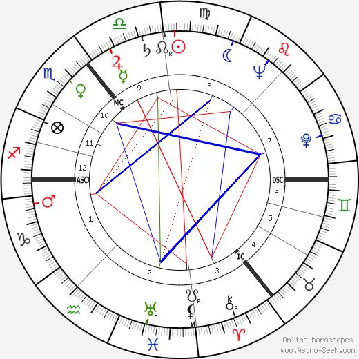 Joachim Steffen astro natal birth chart, Joachim Steffen horoscope, astrology