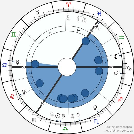 Karl-Heinz Köpcke wikipedia, horoscope, astrology, instagram