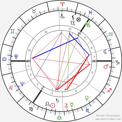 Karl-Heinz Köpcke birth chart, Karl-Heinz Köpcke astro natal horoscope, astrology