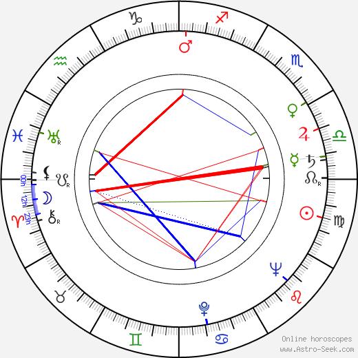 Kathleen Ryan день рождения гороскоп, Kathleen Ryan Натальная карта онлайн