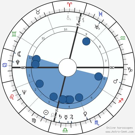 L. Gordon Hill wikipedia, horoscope, astrology, instagram