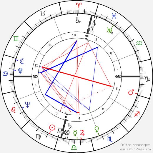 L. Gordon Hill tema natale, oroscopo, L. Gordon Hill oroscopi gratuiti, astrologia