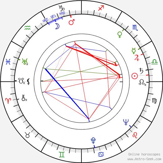 László Oláh birth chart, László Oláh astro natal horoscope, astrology