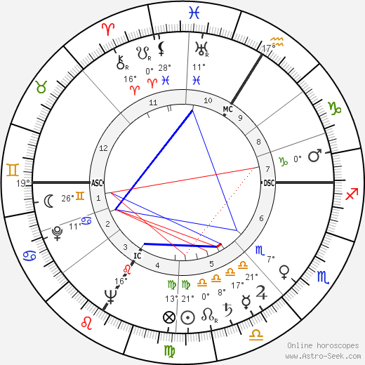 Lucien Zins birth chart, biography, wikipedia 2019, 2020