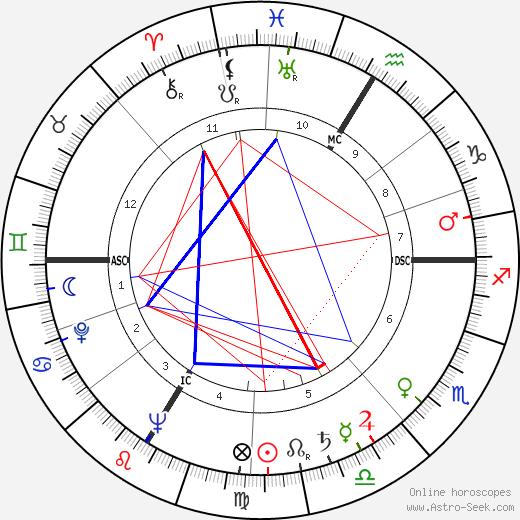 Lucien Zins tema natale, oroscopo, Lucien Zins oroscopi gratuiti, astrologia