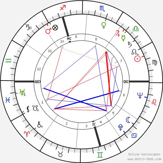 Марсель Мулуджи Marcel Mouloudji день рождения гороскоп, Marcel Mouloudji Натальная карта онлайн