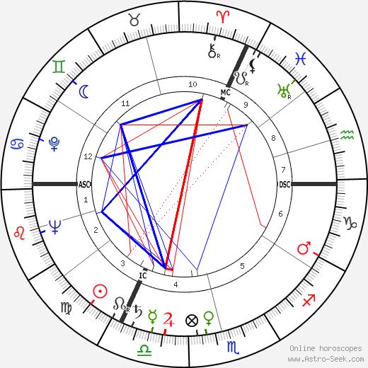 Michel Auclair день рождения гороскоп, Michel Auclair Натальная карта онлайн