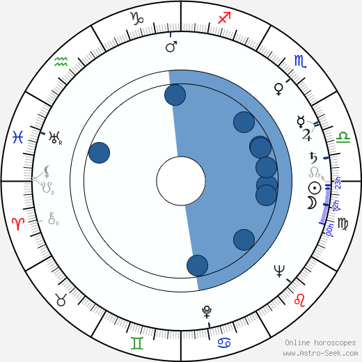 Paul Wendkos horoscope, astrology, sign, zodiac, date of birth, instagram