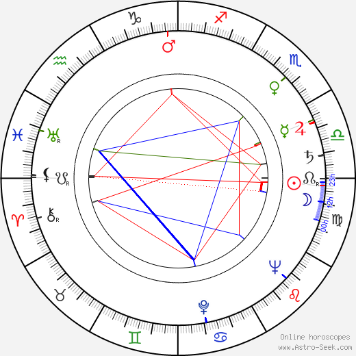 Paul Wendkos astro natal birth chart, Paul Wendkos horoscope, astrology
