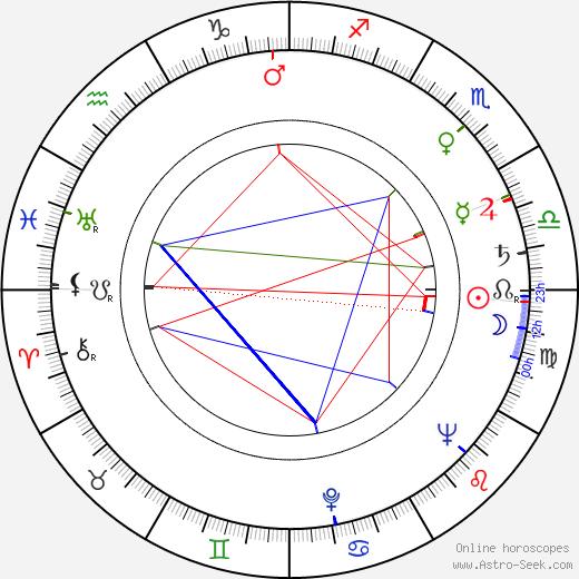 Paul Wendkos день рождения гороскоп, Paul Wendkos Натальная карта онлайн