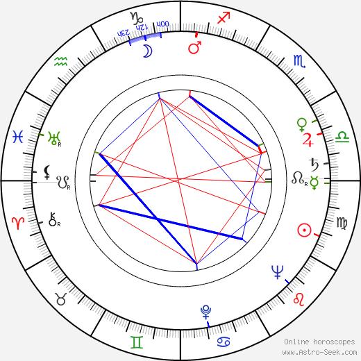 Renée Cosima день рождения гороскоп, Renée Cosima Натальная карта онлайн