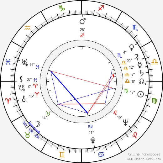 Robert Day birth chart, biography, wikipedia 2019, 2020