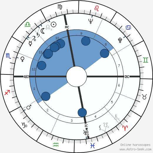 Robert Fisher wikipedia, horoscope, astrology, instagram