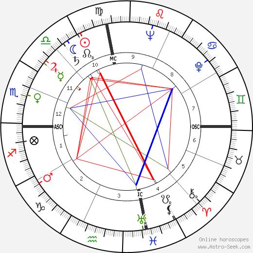 Robert Fisher tema natale, oroscopo, Robert Fisher oroscopi gratuiti, astrologia