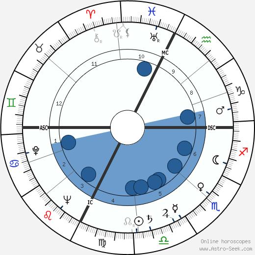 Roger Etchegaray wikipedia, horoscope, astrology, instagram