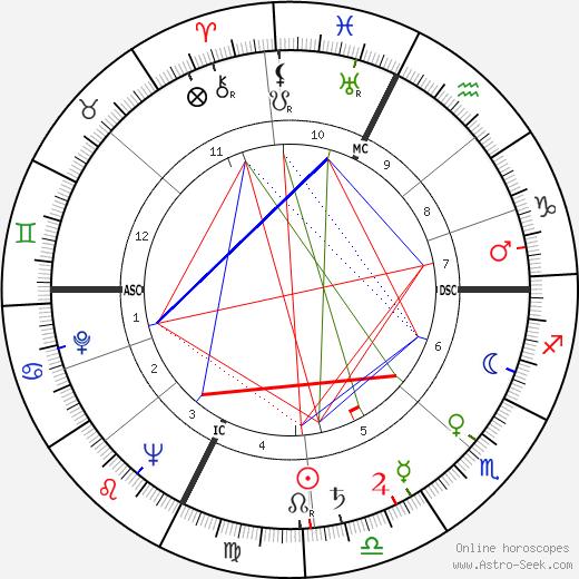 Роже Эчегарай Roger Etchegaray день рождения гороскоп, Roger Etchegaray Натальная карта онлайн