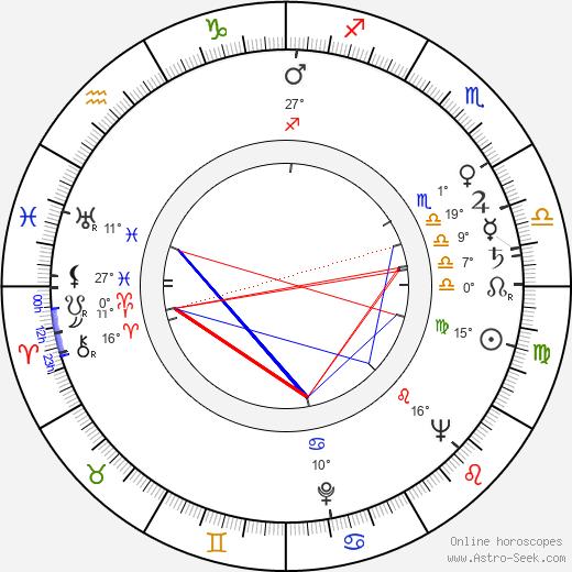 Sid Caesar birth chart, biography, wikipedia 2019, 2020