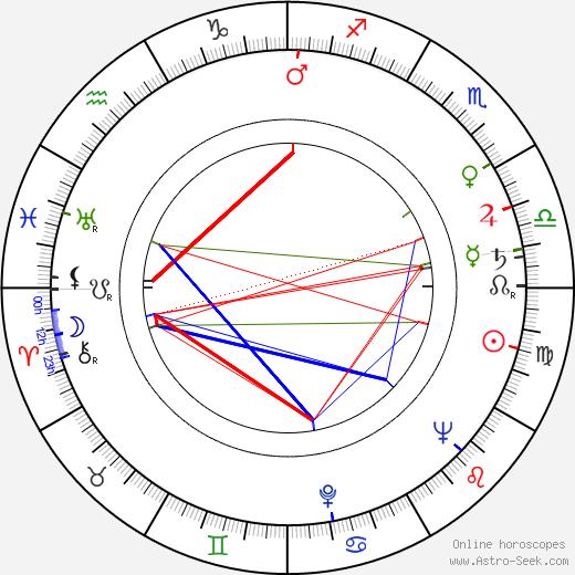 Sid Caesar astro natal birth chart, Sid Caesar horoscope, astrology