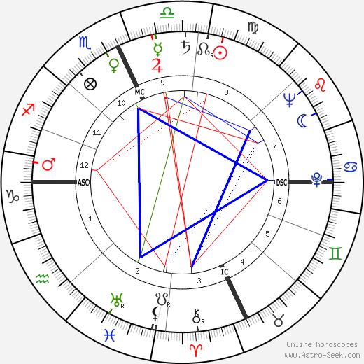 Vance Bourjaily день рождения гороскоп, Vance Bourjaily Натальная карта онлайн