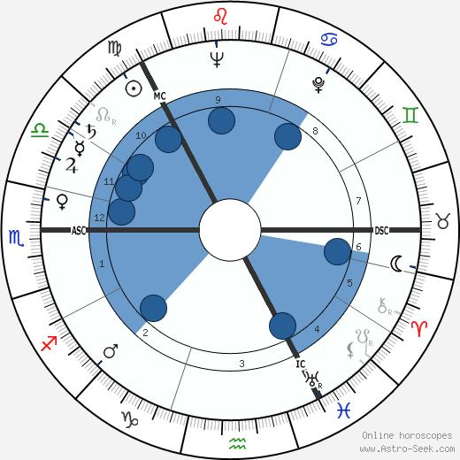 Veikko Ennala wikipedia, horoscope, astrology, instagram