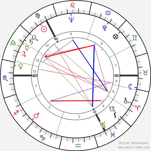 Veikko Ennala день рождения гороскоп, Veikko Ennala Натальная карта онлайн