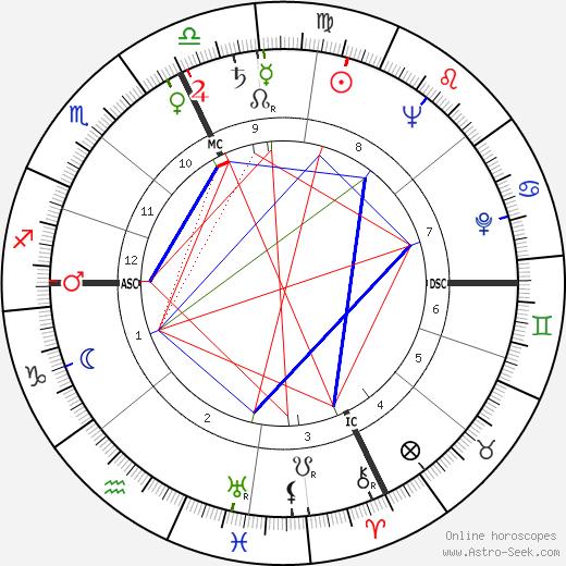 Витторио Гассман Vittorio Gassman день рождения гороскоп, Vittorio Gassman Натальная карта онлайн