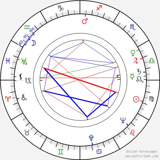 Walter Reyer birth chart, Walter Reyer astro natal horoscope, astrology