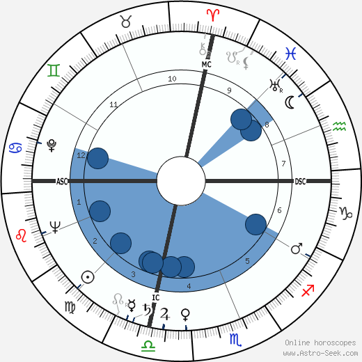 William K. Douglas wikipedia, horoscope, astrology, instagram
