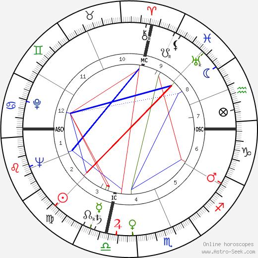 William K. Douglas tema natale, oroscopo, William K. Douglas oroscopi gratuiti, astrologia